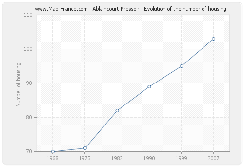 Ablaincourt-Pressoir : Evolution of the number of housing