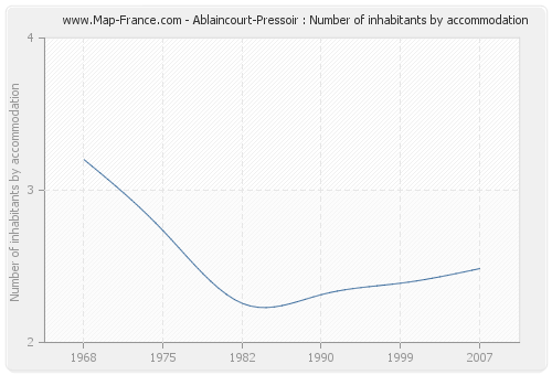 Ablaincourt-Pressoir : Number of inhabitants by accommodation