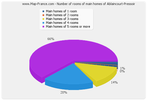 Number of rooms of main homes of Ablaincourt-Pressoir