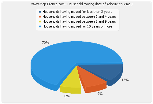 Household moving date of Acheux-en-Vimeu
