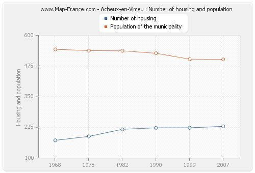 Acheux-en-Vimeu : Number of housing and population