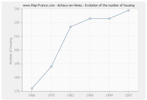 Acheux-en-Vimeu : Evolution of the number of housing