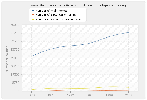 Amiens : Evolution of the types of housing