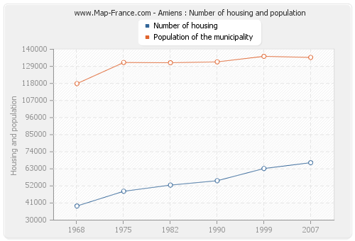 Amiens : Number of housing and population