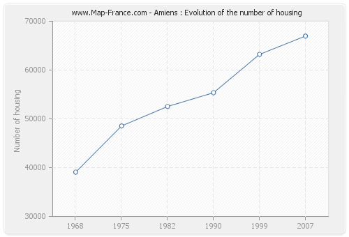 Amiens : Evolution of the number of housing