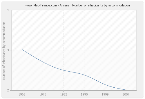 Amiens : Number of inhabitants by accommodation