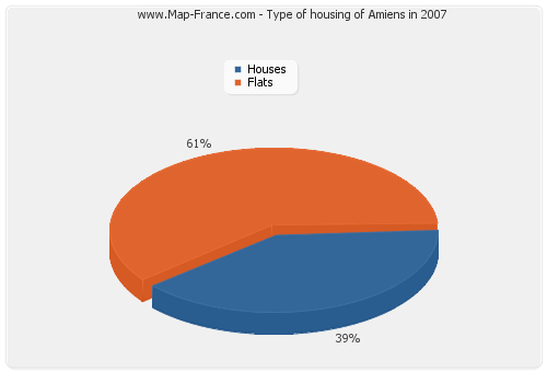 Type of housing of Amiens in 2007