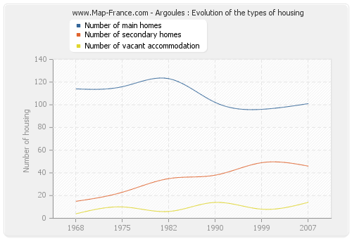 Argoules : Evolution of the types of housing