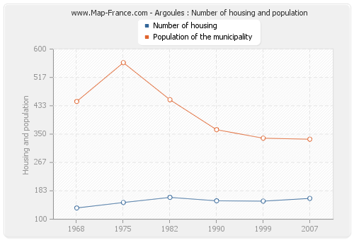 Argoules : Number of housing and population