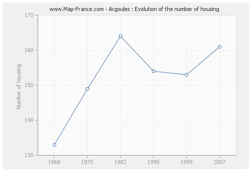 Argoules : Evolution of the number of housing