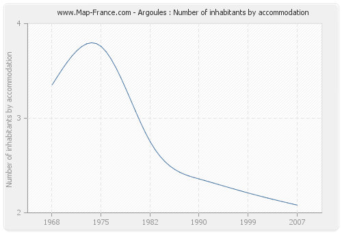 Argoules : Number of inhabitants by accommodation