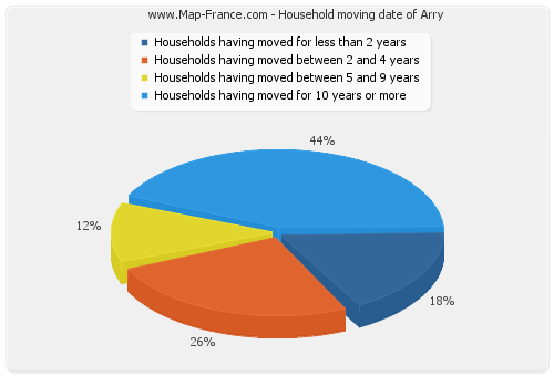 Household moving date of Arry