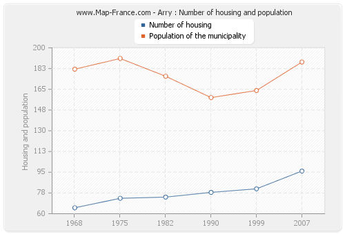 Arry : Number of housing and population