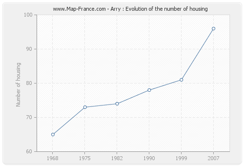 Arry : Evolution of the number of housing