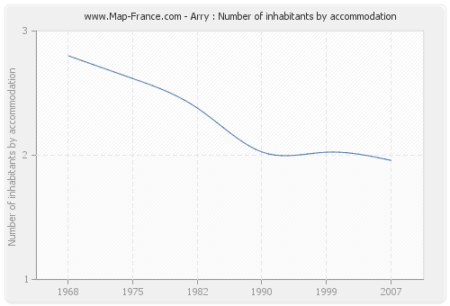 Arry : Number of inhabitants by accommodation