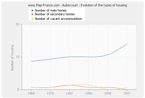 Aubercourt : Evolution of the types of housing