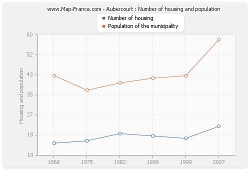 Aubercourt : Number of housing and population