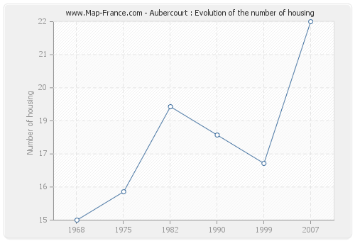 Aubercourt : Evolution of the number of housing