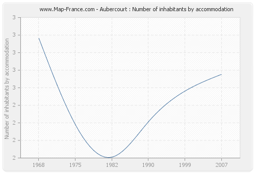 Aubercourt : Number of inhabitants by accommodation