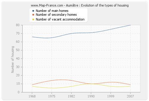 Aumâtre : Evolution of the types of housing