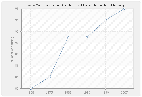 Aumâtre : Evolution of the number of housing
