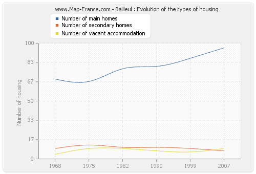 Bailleul : Evolution of the types of housing