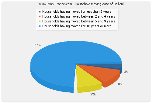 Household moving date of Bailleul