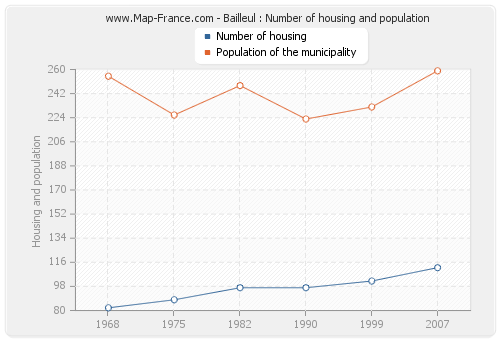 Bailleul : Number of housing and population