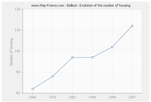Bailleul : Evolution of the number of housing