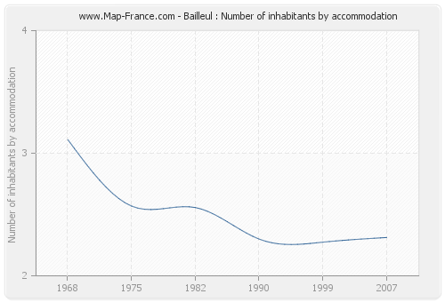 Bailleul : Number of inhabitants by accommodation