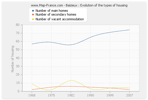 Baizieux : Evolution of the types of housing