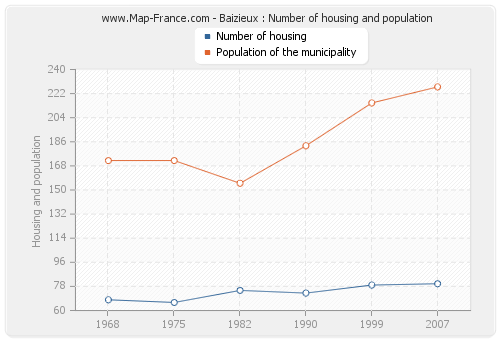 Baizieux : Number of housing and population