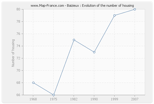 Baizieux : Evolution of the number of housing