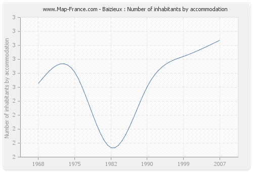 Baizieux : Number of inhabitants by accommodation