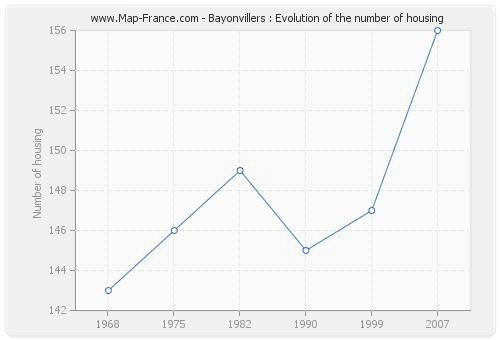 Bayonvillers : Evolution of the number of housing