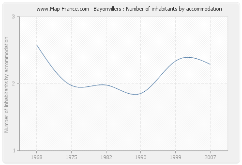 Bayonvillers : Number of inhabitants by accommodation