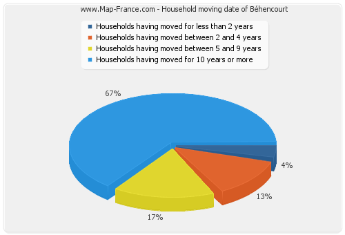 Household moving date of Béhencourt