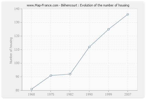 Béhencourt : Evolution of the number of housing