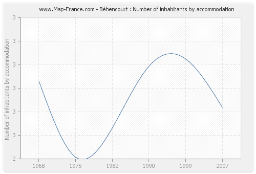 Béhencourt : Number of inhabitants by accommodation
