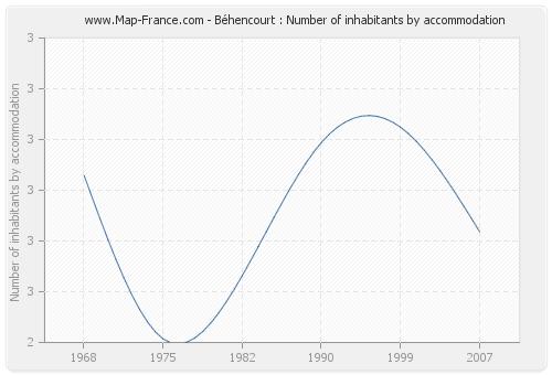 Béhencourt : Number of inhabitants by accommodation