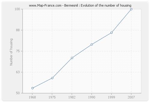 Bermesnil : Evolution of the number of housing