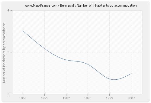 Bermesnil : Number of inhabitants by accommodation
