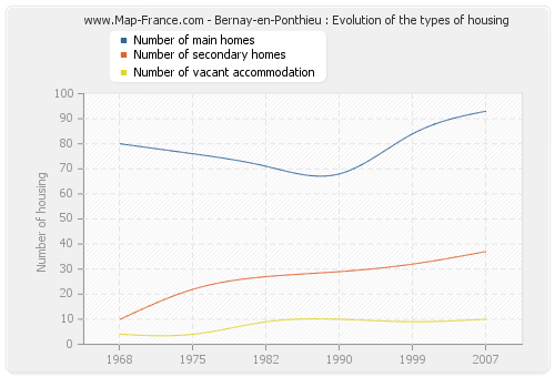 Bernay-en-Ponthieu : Evolution of the types of housing