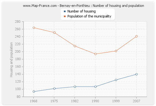 Bernay-en-Ponthieu : Number of housing and population
