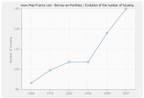 Bernay-en-Ponthieu : Evolution of the number of housing