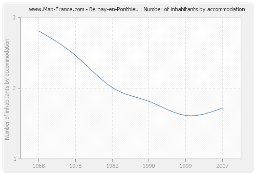 Bernay-en-Ponthieu : Number of inhabitants by accommodation