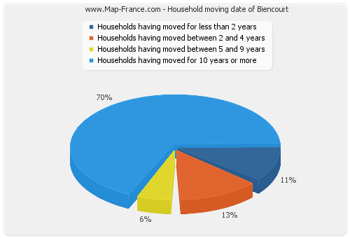 Household moving date of Biencourt