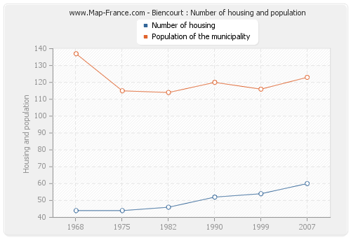 Biencourt : Number of housing and population