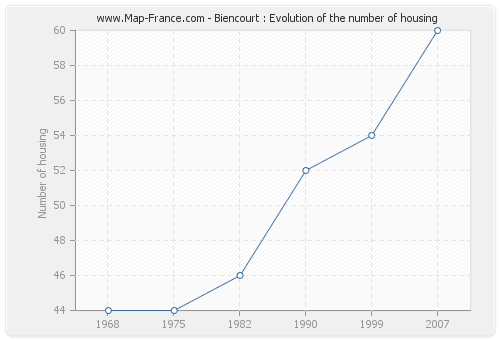 Biencourt : Evolution of the number of housing