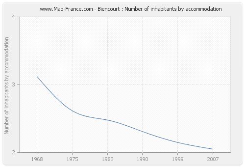 Biencourt : Number of inhabitants by accommodation